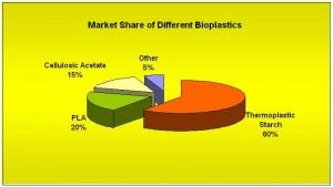 Market Share of Different Bioplastics