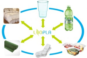 LOOPLA recycled PLA